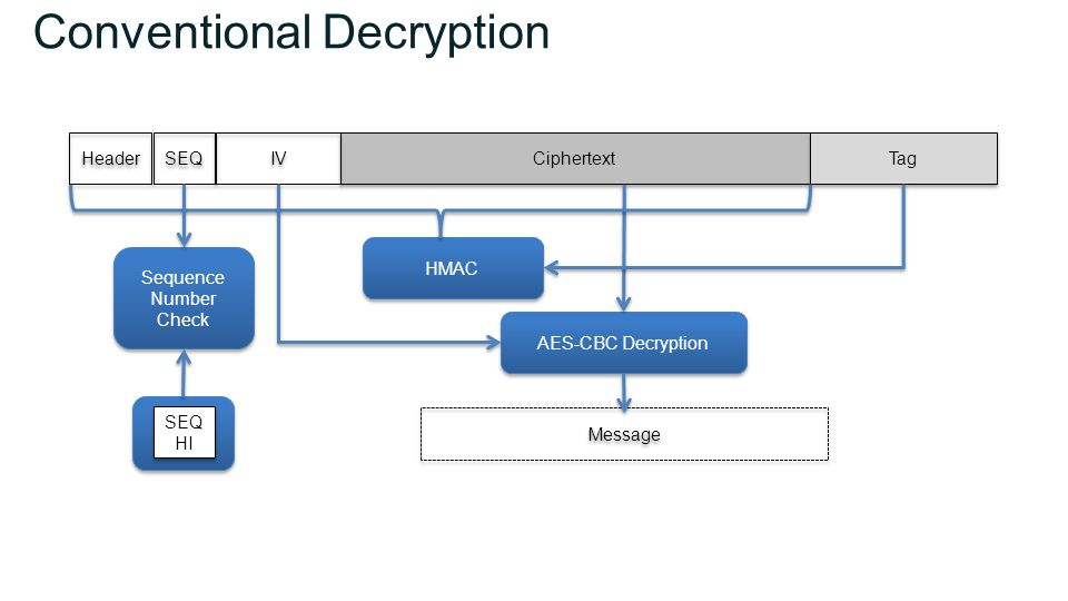 Conventional Decryption Ciphertext Header SEQ IV Tag Message AES-CBC Decryption HMAC Sequence Number Check Sequence Number Check SEQ HI SEQ HI