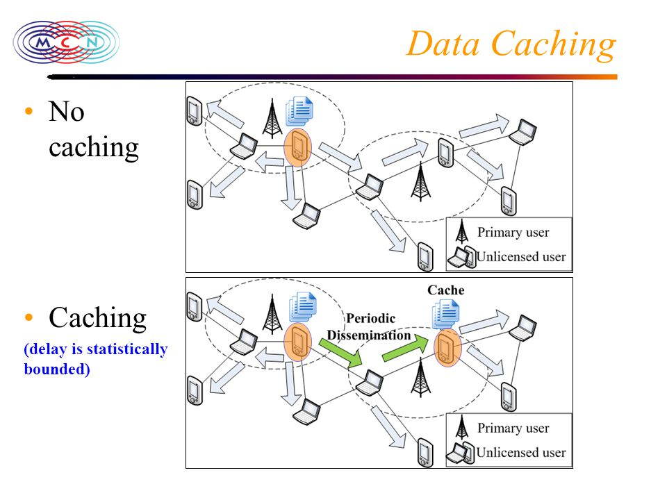Data Caching No caching Caching (delay is statistically bounded)