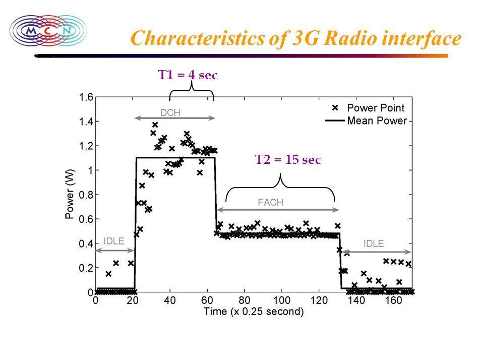 Characteristics of 3G Radio interface T2 = 15 sec T1 = 4 sec