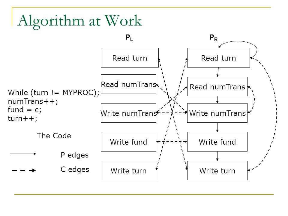 Algorithm at Work Read numTrans Write turn Write fund Write turn Write fund Write numTrans Read numTrans While (turn != MYPROC); numTrans++; fund = c; turn++; The Code Read turn P edges C edges PLPL PRPR