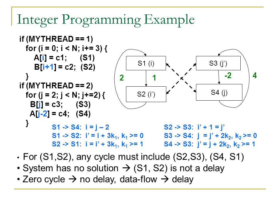 Integer Programming Example S1 (i) S4 (j) S2 (i') S3 (j') S1 -> S4: i = j – 2S2 -> S3: i' + 1 = j' S1 -> S2: i' = i + 3k 1, k 1 >= 0S3 -> S4: j = j' +