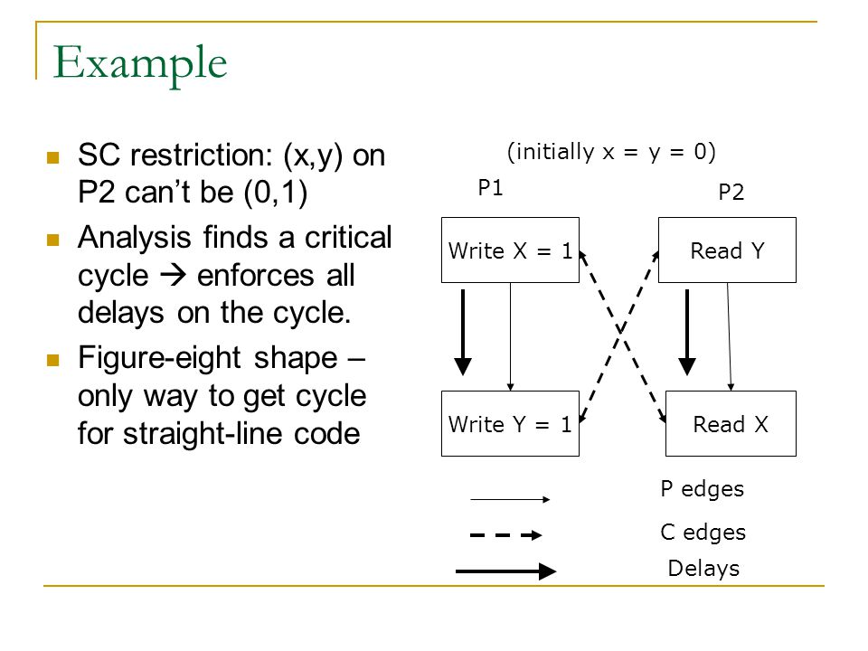 Example SC restriction: (x,y) on P2 can't be (0,1) Analysis finds a critical cycle  enforces all delays on the cycle.