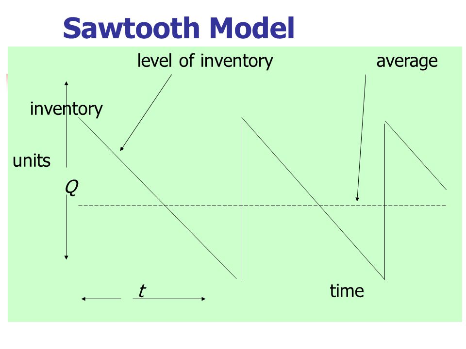 level of inventory average inventory units Q t time Sawtooth Model