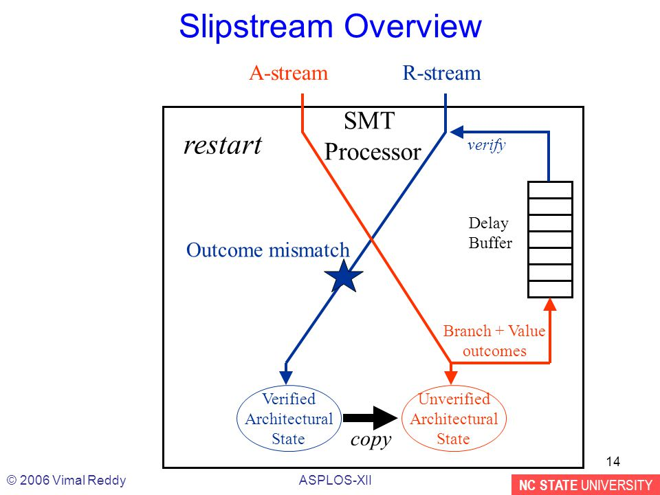 NC STATE UNIVERSITY ASPLOS-XII© 2006 Vimal Reddy 14 Slipstream Overview Delay Buffer Branch + Value outcomes verify SMT Processor Verified Architectural State R-stream Unverified Architectural State A-stream Outcome mismatch copy restart