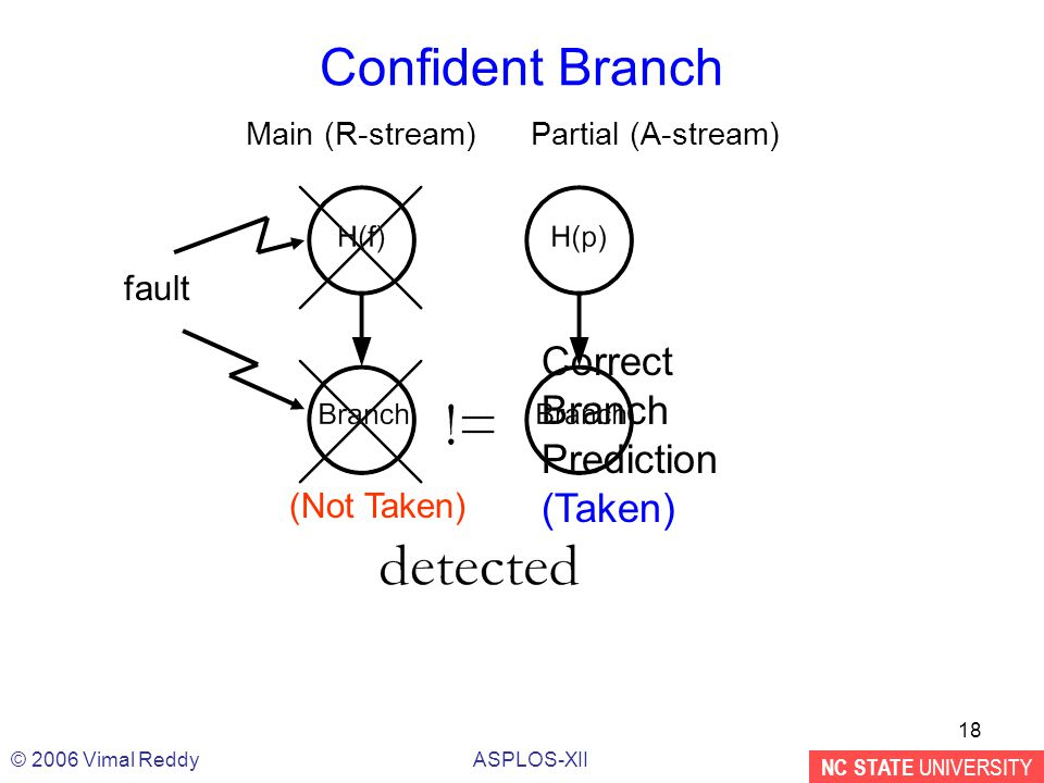 NC STATE UNIVERSITY ASPLOS-XII© 2006 Vimal Reddy 18 Confident Branch Correct Branch Prediction (Taken) Main (R-stream)Partial (A-stream) (Not Taken) fault