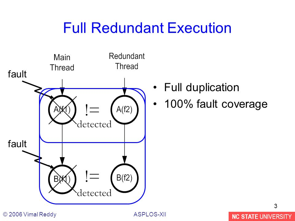 NC STATE UNIVERSITY ASPLOS-XII© 2006 Vimal Reddy 3 Full Redundant Execution Full duplication 100% fault coverage fault