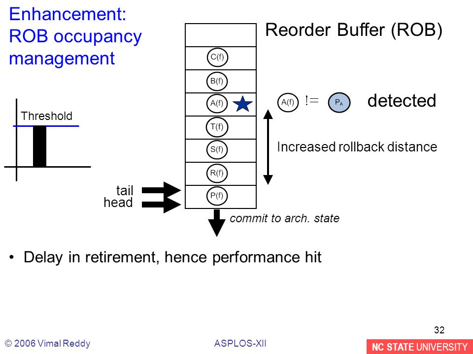 NC STATE UNIVERSITY ASPLOS-XII© 2006 Vimal Reddy 32 Reorder Buffer (ROB) head commit to arch.