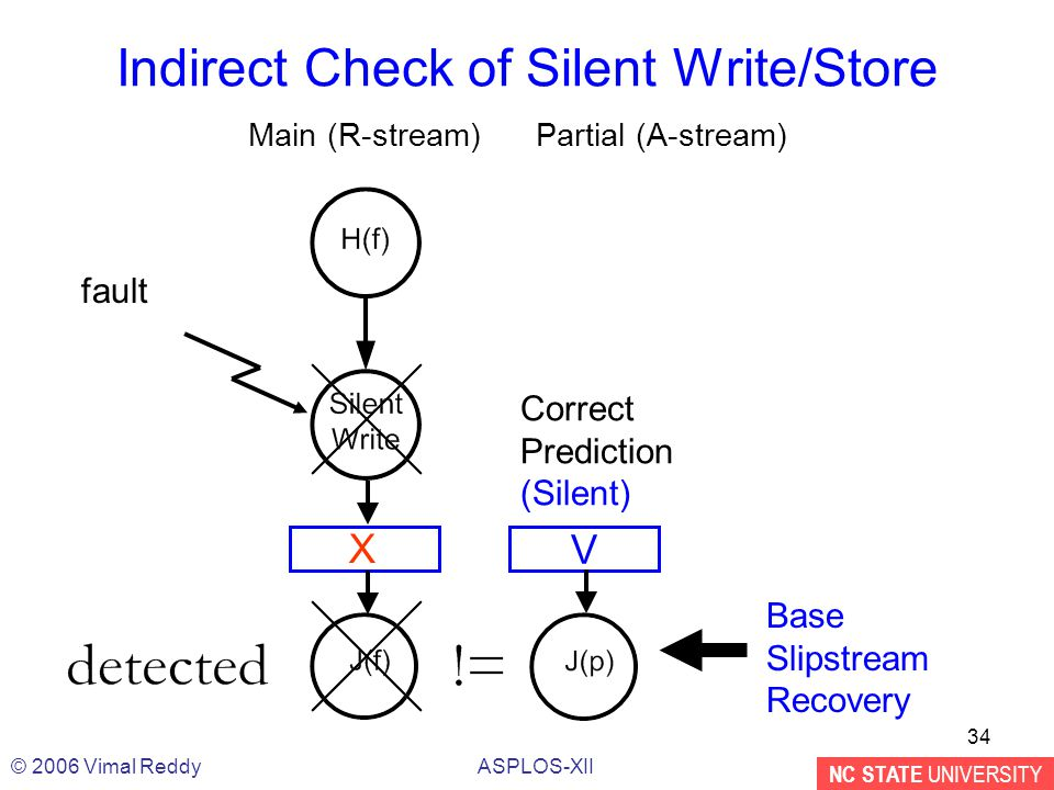 NC STATE UNIVERSITY ASPLOS-XII© 2006 Vimal Reddy 34 Main (R-stream)Partial (A-stream) Indirect Check of Silent Write/Store V Correct Prediction (Silent) fault X Base Slipstream Recovery