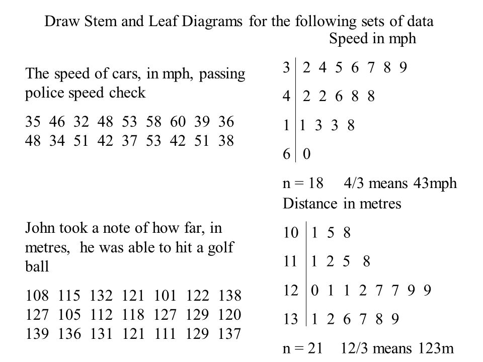 Draw Stem and Leaf Diagrams for the following sets of data The speed of cars, in mph, passing police speed check 35 46 32 48 53 58 60 39 36 48 34 51 42 37 53 42 51 38 John took a note of how far, in metres, he was able to hit a golf ball 108 115 132 121 101 122 138 127 105 112 118 127 129 120 139 136 131 121 111 129 137 Speed in mph 3 2 4 5 6 7 8 9 4 2 2 6 8 8 1 1 3 3 8 6 0 n = 18 4/3 means 43mph Distance in metres 10 1 5 8 11 1 2 5 8 12 0 1 1 2 7 7 9 9 13 1 2 6 7 8 9 n = 21 12/3 means 123m