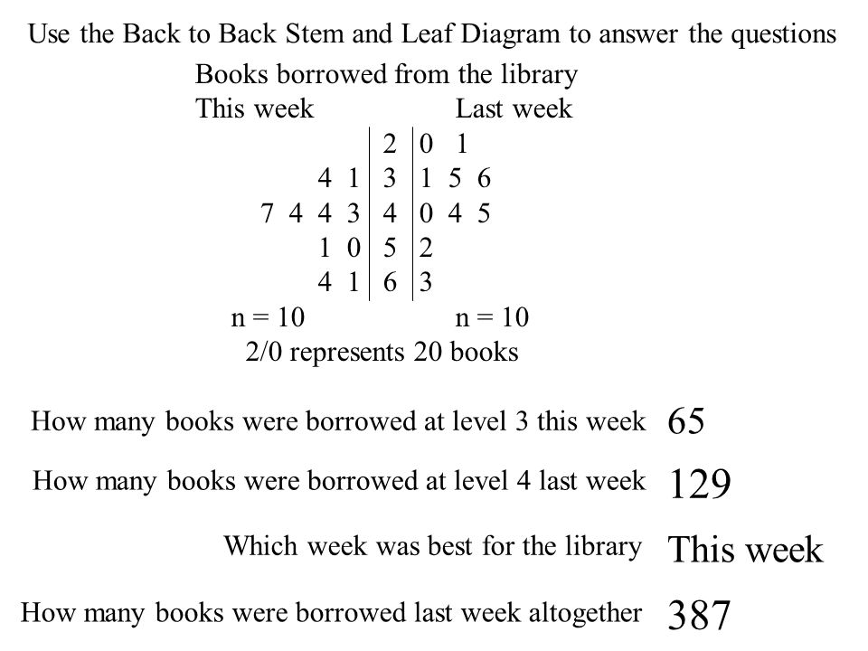 Use the Back to Back Stem and Leaf Diagram to answer the questions Books borrowed from the library This weekLast week 2 0 1 4 1 3 1 5 6 7 4 4 3 4 0 4 5 1 0 5 2 4 1 6 3 n = 10n = 10 2/0 represents 20 books How many books were borrowed at level 3 this week .