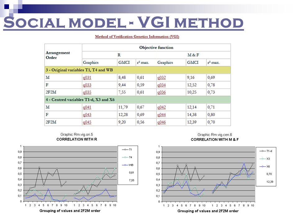 Social model - VGI method