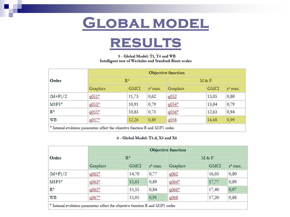 Global model results