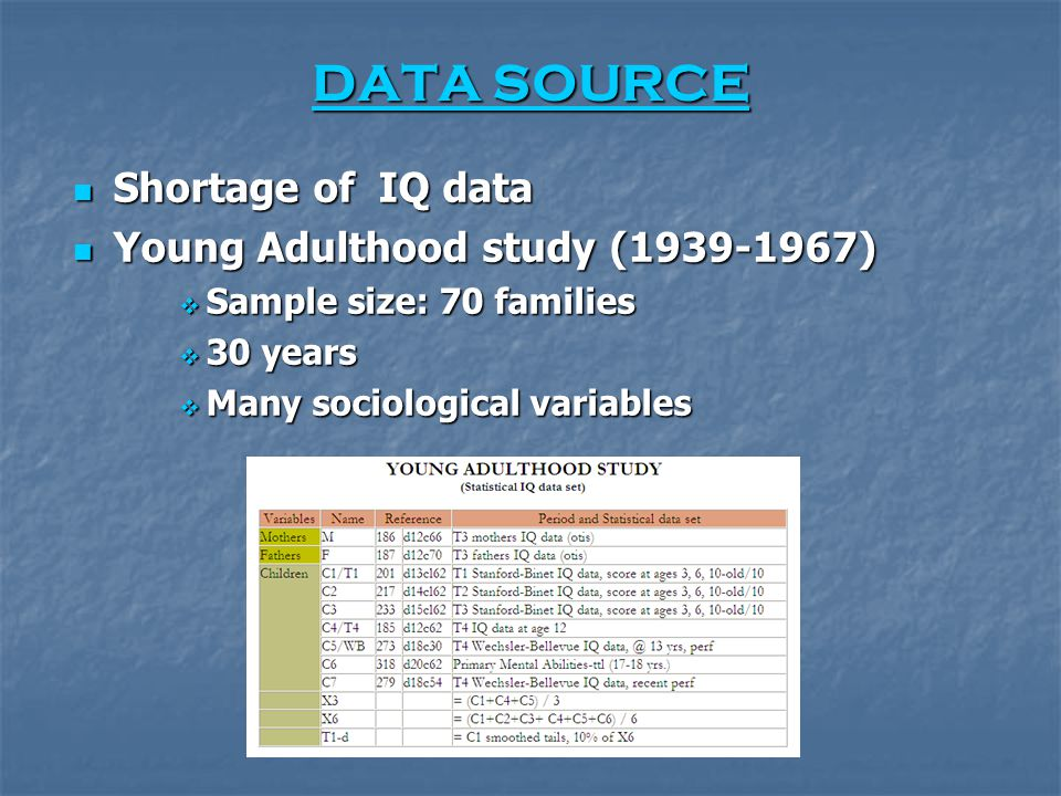 DATA SOURCE DATA SOURCE Shortage of IQ data Shortage of IQ data Young Adulthood study (1939-1967) Young Adulthood study (1939-1967)  Sample size: 70 families  30 years  Many sociological variables