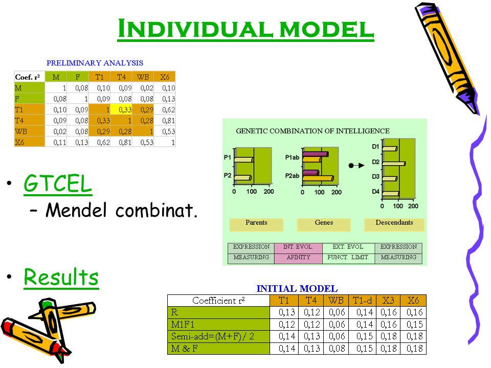 Individual model GTCEL –Mendel combinat. Results