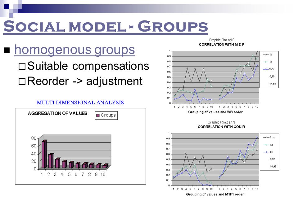 Social model- results Quantitative approach