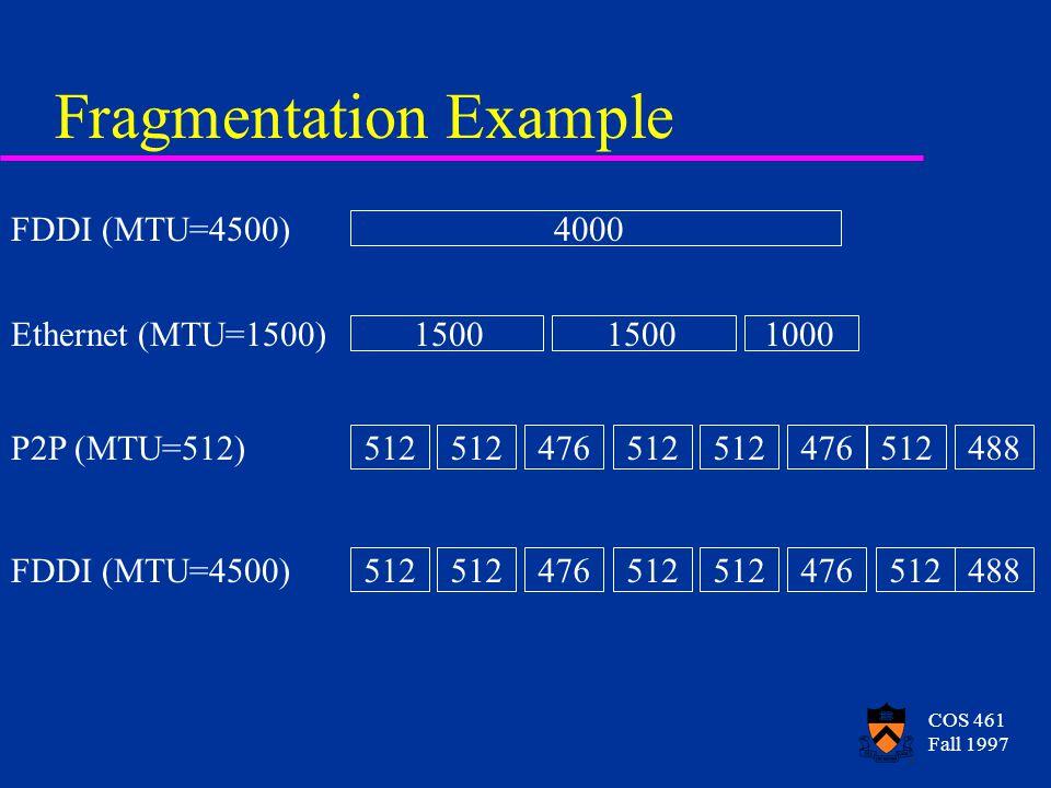 COS 461 Fall 1997 Fragmentation Example FDDI (MTU=4500)4000 Ethernet (MTU=1500)1500 1000 P2P (MTU=512)512 476512 476512488 FDDI (MTU=4500)512 476512 476512488
