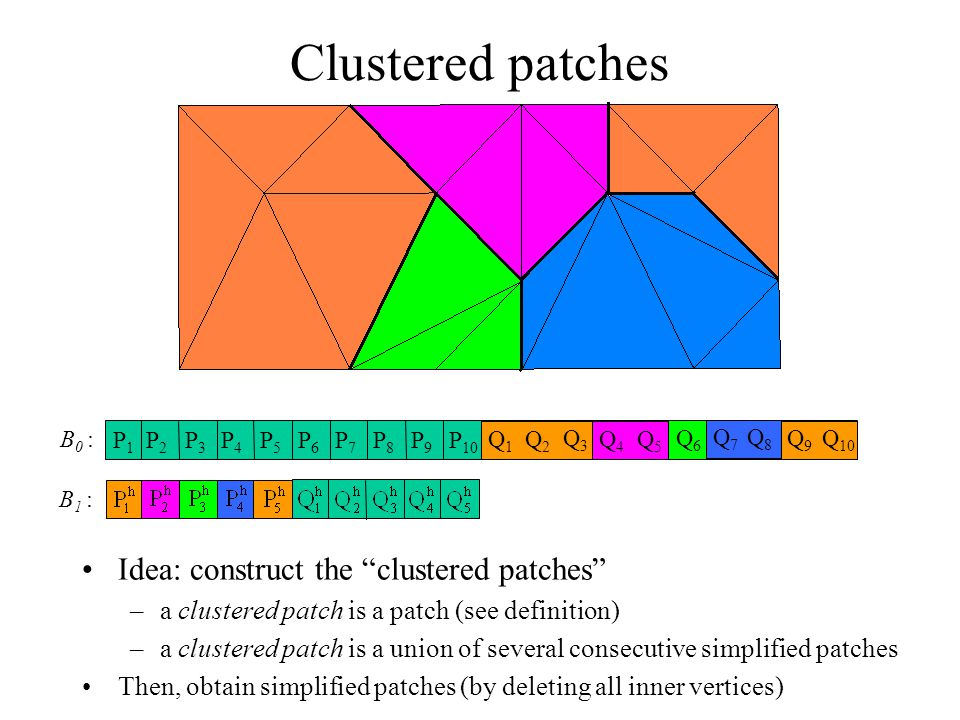 Then, obtain simplified patches (by deleting all inner vertices) Idea: construct the clustered patches –a clustered patch is a patch (see definition) –a clustered patch is a union of several consecutive simplified patches Clustered patches P1P1 P2P2 P3P3 P4P4 P5P5 P6P6 P7P7 P8P8 P9P9 P 10 Q1Q1 Q2Q2 Q3Q3 Q4Q4 Q5Q5 Q6Q6 Q7Q7 Q8Q8 Q9Q9 Q 10 Q1Q1 Q2Q2 Q3Q3 Q4Q4 Q5Q5 Q6Q6 Q7Q7 Q8Q8 Q9Q9 Q1Q1 Q2Q2 Q3Q3 Q4Q4 Q6Q6 Q5Q5 Q9Q9 Q8Q8 Q7Q7 Q4Q4 Q6Q6 Q5Q5 Q9Q9 Q8Q8 Q7Q7 Q6Q6 Q9Q9 Q8Q8 Q7Q7 Q9Q9 Q8Q8 Q7Q7 Q9Q9 B 0 : B 1 :