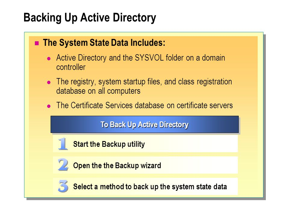 Backing Up Active Directory The System State Data Includes: Active Directory and the SYSVOL folder on a domain controller The registry, system startup
