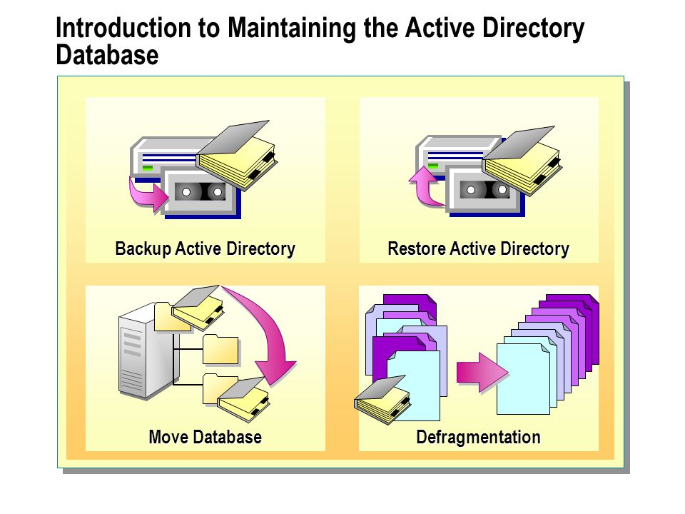 Review Introduction to Maintaining the Active Directory Database The Process of Modifying Data in Active Directory The Garbage Collection Process Backing Up Active Directory Restoring Active Directory Moving the Active Directory Database Defragmenting the Active Directory Database Best Practices
