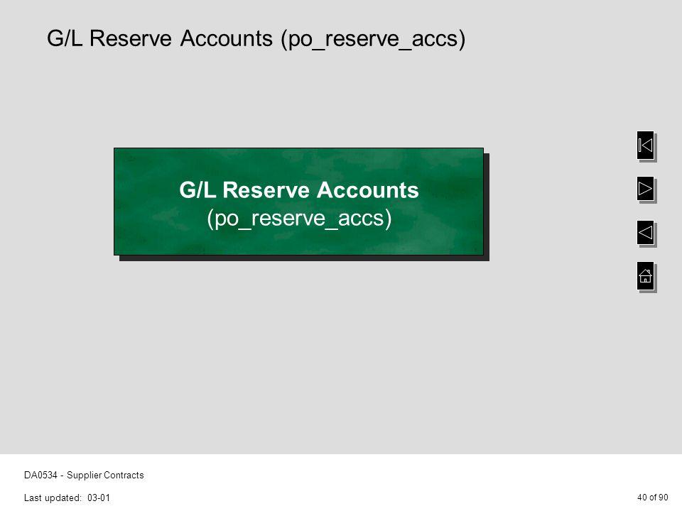 40 of 90 DA0534 - Supplier Contracts Last updated: 03-01 G/L Reserve Accounts (po_reserve_accs) G/L Reserve Accounts (po_reserve_accs)