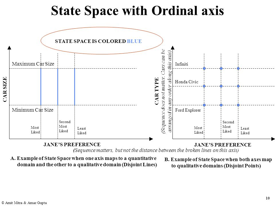 10 © Amit Mitra & Amar Gupta State Space with Ordinal axis JANE'S PREFERENCE CAR SIZE Maximum Car Size Minimum Car Size Most Liked Least Liked Second Most Liked JANE'S PREFERENCE CAR TYPE (Sequence does not matter.