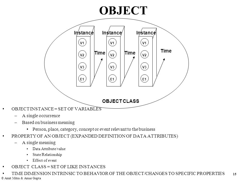 15 © Amit Mitra & Amar Gupta OBJECT V1 V2 V3 E1 V1 V2 V3 E1 V1 V2 V3 E1 Instance OBJECT CLASS Time OBJECT INSTANCE = SET OF VARIABLES –A single occurrence –Based on business meaning Person, place, category, concept or event relevant to the business PROPERTY OF AN OBJECT (EXPANDED DEFINITION OF DATA ATTRIBUTES) –A single meaning Data Attribute/value State/Relationship Effect of event OBJECT CLASS = SET OF LIKE INSTANCES TIME DIMENSION INTRINSIC TO BEHAVIOR OF THE OBJECT/CHANGES TO SPECIFIC PROPERTIES