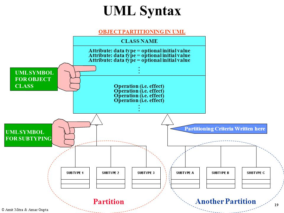 19 © Amit Mitra & Amar Gupta UML Syntax OBJECT PARTITIONING IN UML CLASS NAME Attribute: data type = optional initial value......
