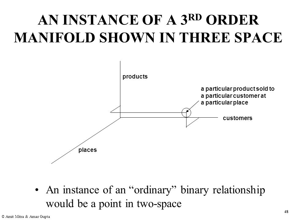 48 © Amit Mitra & Amar Gupta AN INSTANCE OF A 3 RD ORDER MANIFOLD SHOWN IN THREE SPACE products places customers a particular product sold to a particular customer at a particular place An instance of an ordinary binary relationship would be a point in two-space