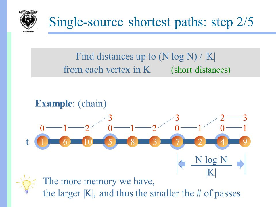 1111 22 2333 Single-source shortest paths: step 2/5 Find distances up to (N log N) / |K| from each vertex in K (short distances) 16105837249 t Example: (chain) N log N |K| 0000 The more memory we have, the larger |K|, and thus the smaller the # of passes