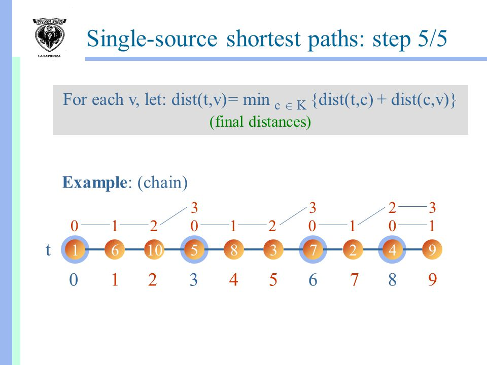 Single-source shortest paths: step 5/5 For each v, let: dist(t,v) = min c  K {dist(t,c) + dist(c,v)} (final distances) 16105837249 t Example: (chain) 0368 111122 2333 0000 124579