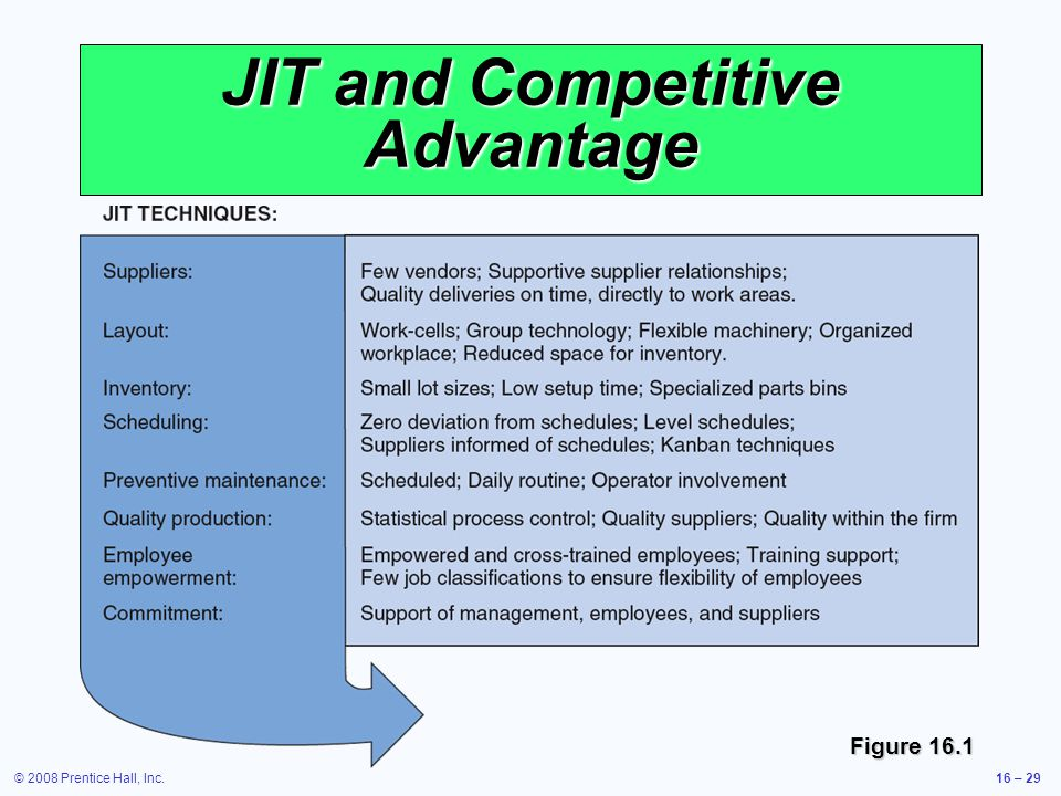 © 2008 Prentice Hall, Inc.16 – 29 JIT and Competitive Advantage Figure 16.1
