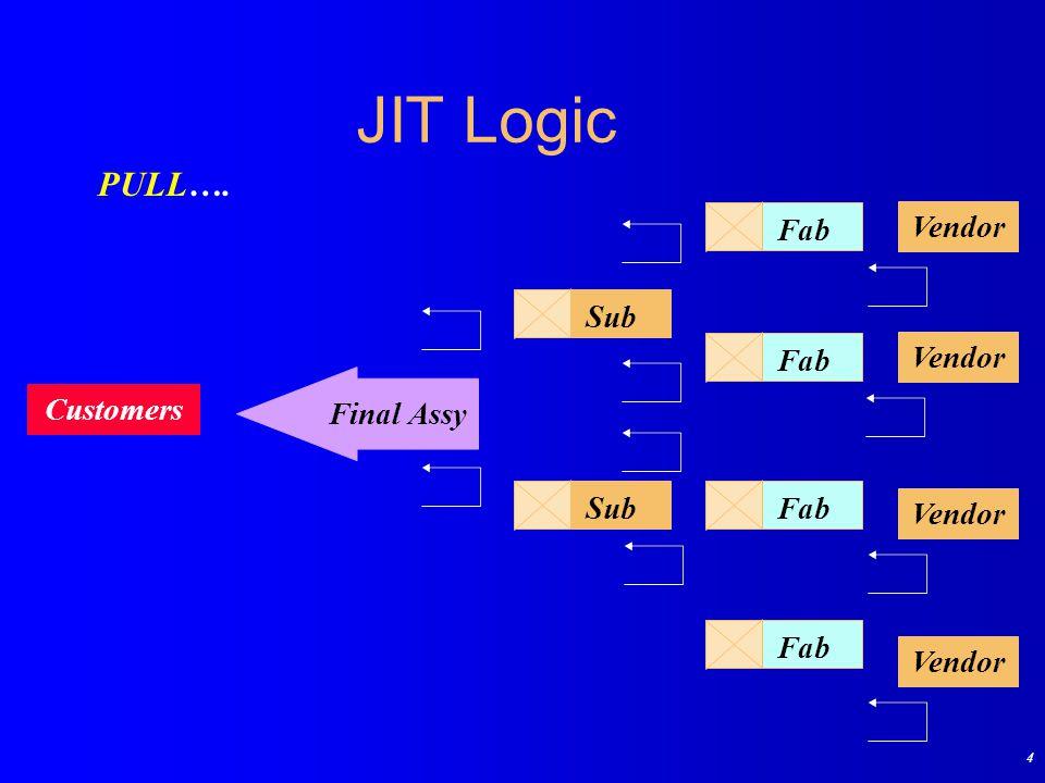4 JIT Logic Customers Final Assy Sub Fab Vendor PULL….