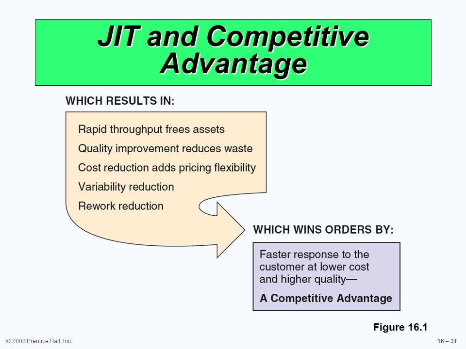 © 2008 Prentice Hall, Inc.16 – 31 JIT and Competitive Advantage Figure 16.1