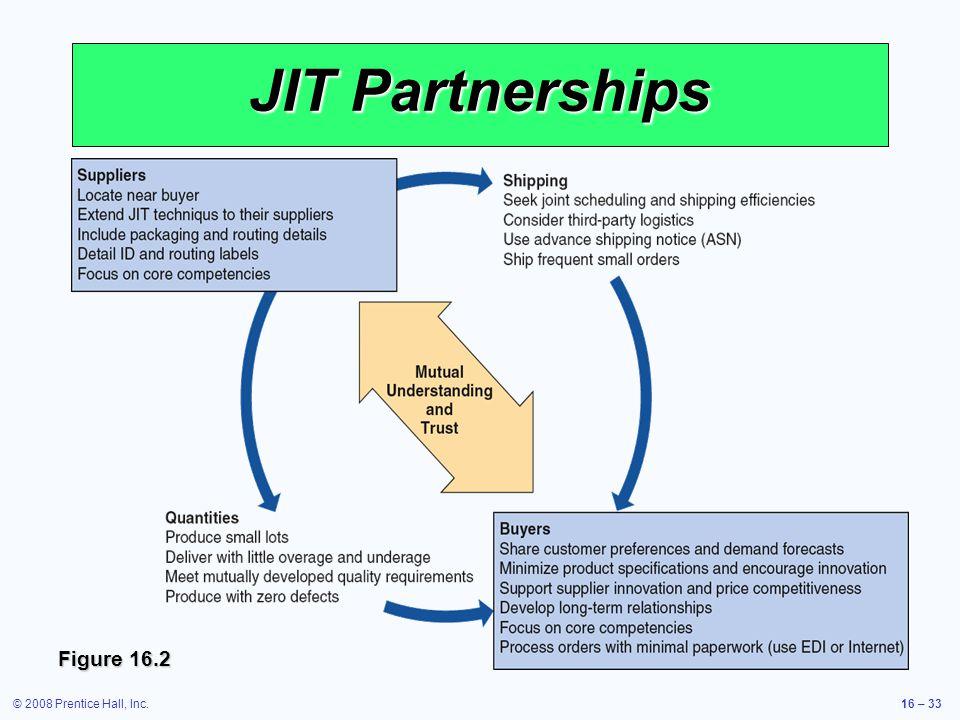 © 2008 Prentice Hall, Inc.16 – 33 JIT Partnerships Figure 16.2