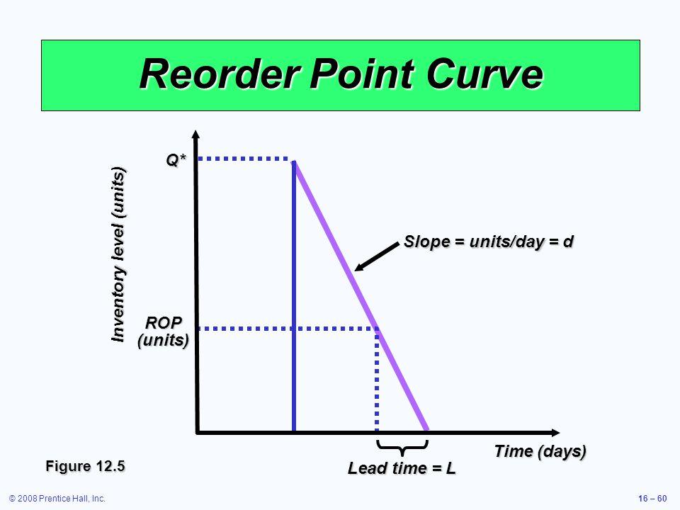 © 2008 Prentice Hall, Inc.16 – 60 Reorder Point Curve Q* ROP (units) Inventory level (units) Time (days) Figure 12.5 Lead time = L Slope = units/day =