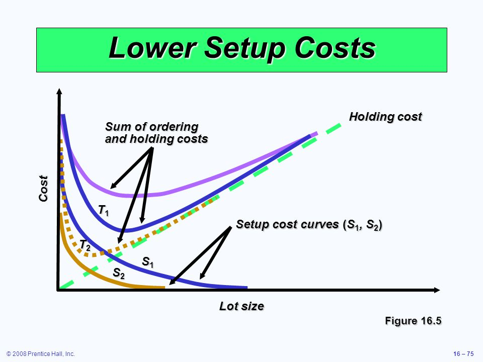 © 2008 Prentice Hall, Inc.16 – 75 Lower Setup Costs Figure 16.5 Sum of ordering and holding costs Holding cost Setup cost curves (S 1, S 2 ) T1T1T1T1