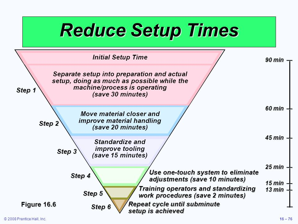 © 2008 Prentice Hall, Inc.16 – 76 Reduce Setup Times Figure 16.6 Use one-touch system to eliminate adjustments (save 10 minutes) Step 4 Step 5 Trainin