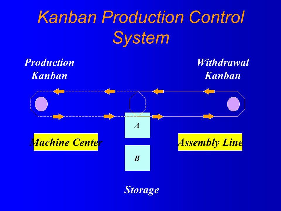 Kanban Production Control System A B Machine CenterAssembly Line Storage Production Kanban Withdrawal Kanban