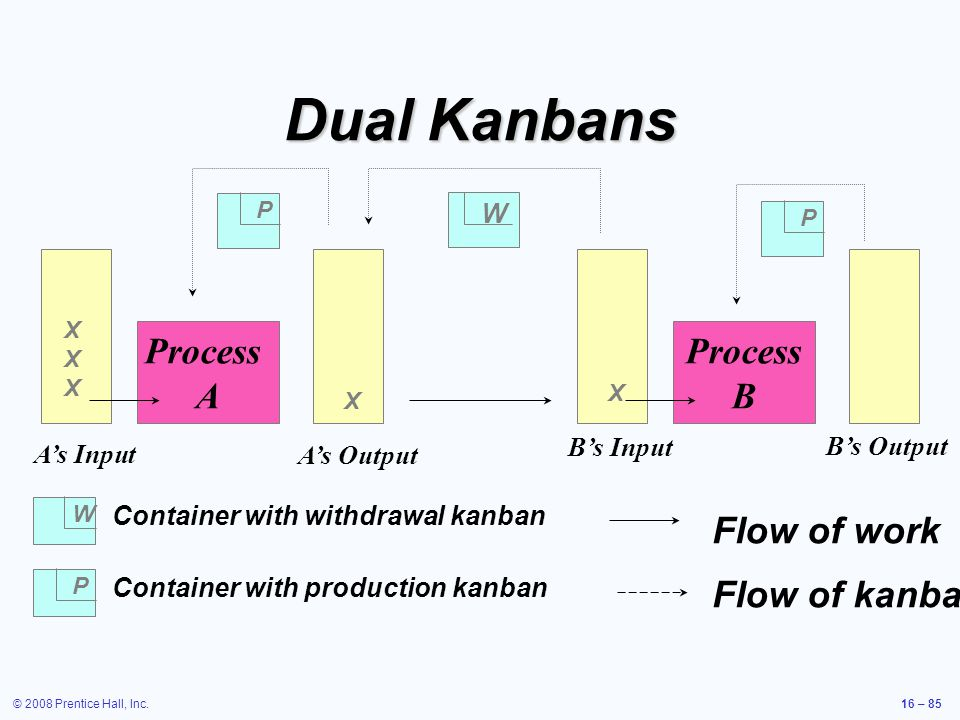 © 2008 Prentice Hall, Inc.16 – 85 Dual Kanbans Process A Process B P P P W W Container with withdrawal kanban Container with production kanban XXXXXX