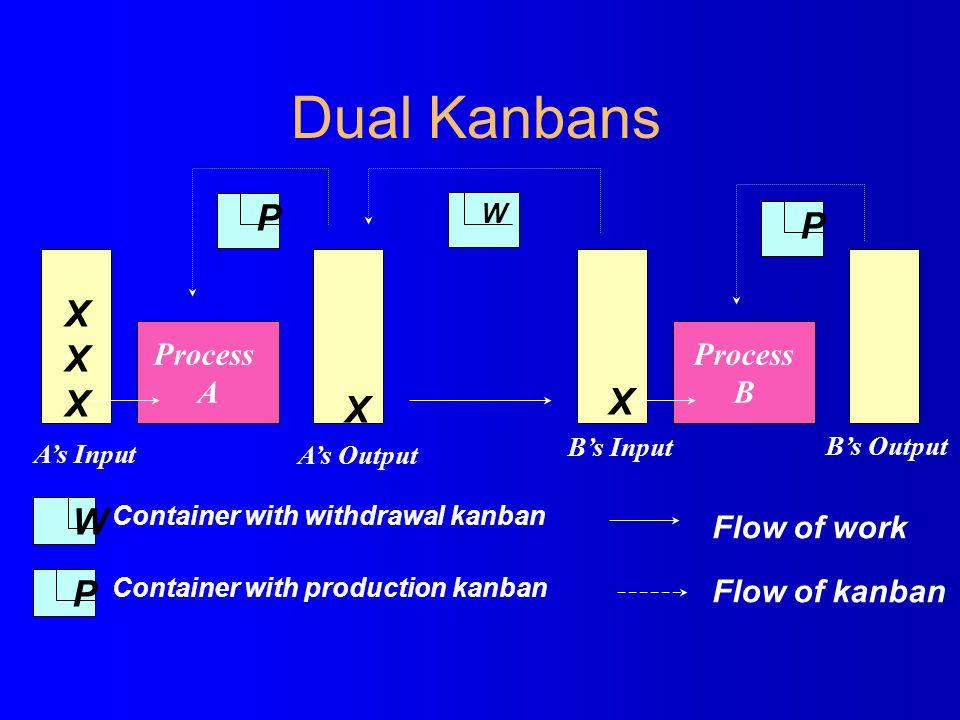 Dual Kanbans Process A Process B P P P W W Container with withdrawal kanban Container with production kanban XXXXXX X X Flow of work Flow of kanban A'