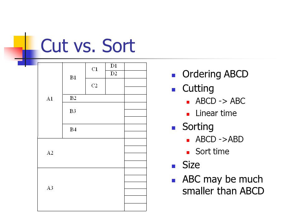 """ABCD ABCABD ACDBCD AB AC ADBCBDCD AA BB CCDD All Top Down Algorithms Find a """"least cost"""" spanning tree Use estimators of cuboid size Exploit Data shri"""