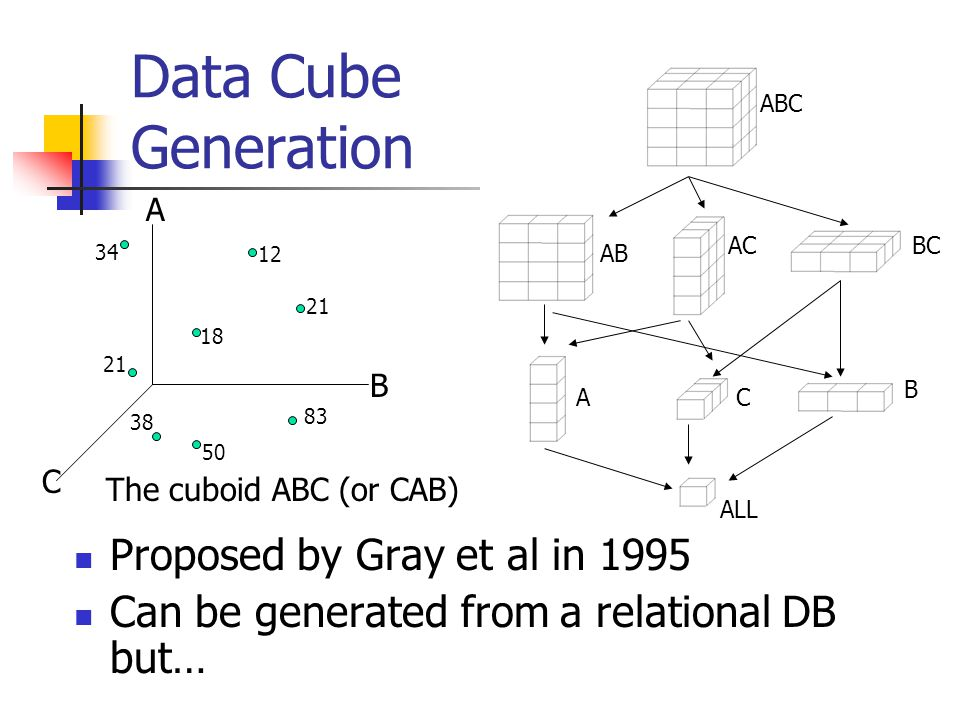 Generating the Data Cube (Shared Disk) Andrew Rau-Chaplin Faculty of Computer Science Dalhousie University Joint Work with F. Dehne T. Eavis S. Hambru