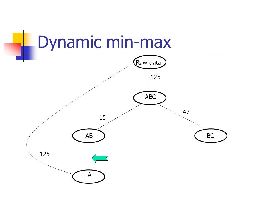 Tree Partitioning Min-max tree k-partitioning. Given a tree T with n vertices and a positive weight assigned to each vertex, delete k edges in the tre