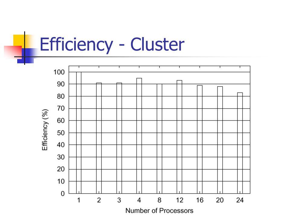 Speedup - Cluster