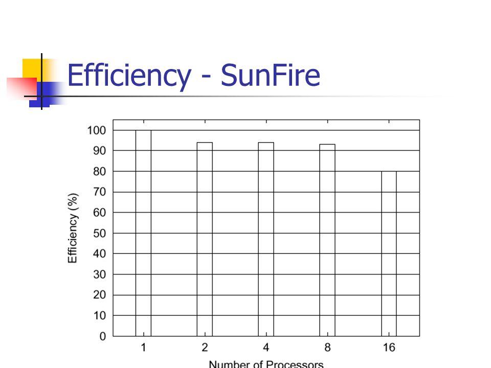 Speedup - SunFire