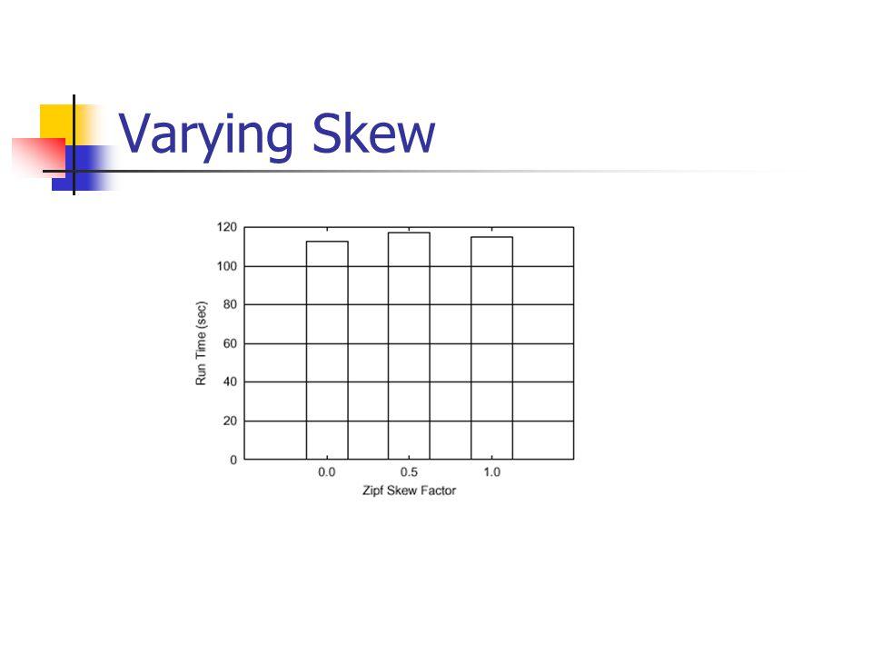 Varying Over Sampling Factor