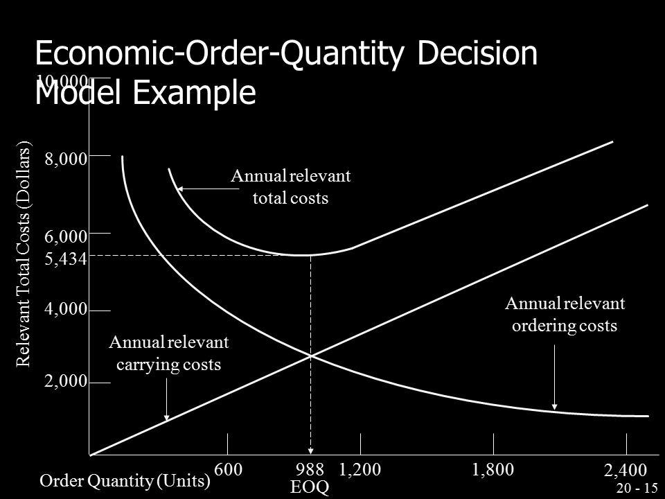 Economic-Order-Quantity Decision Model Example 20 - 15 Relevant Total Costs (Dollars) 2,000 4,000 6,000 8,000 10,000 5,434 6001,2001,800 2,400 988 EOQ