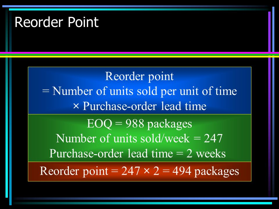 Reorder Point Reorder point = Number of units sold per unit of time × Purchase-order lead time EOQ = 988 packages Number of units sold/week = 247 Purc