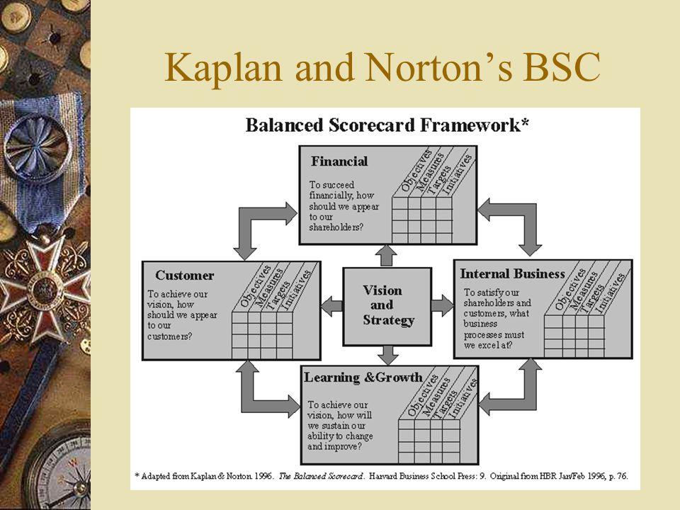 Kaplan and Norton's BSC