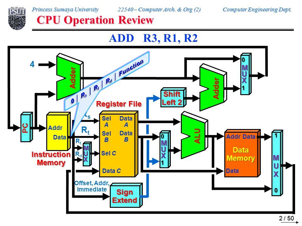 Princess Sumaya University 22540 – Computer Arch.& Org (2) Computer Engineering Dept.